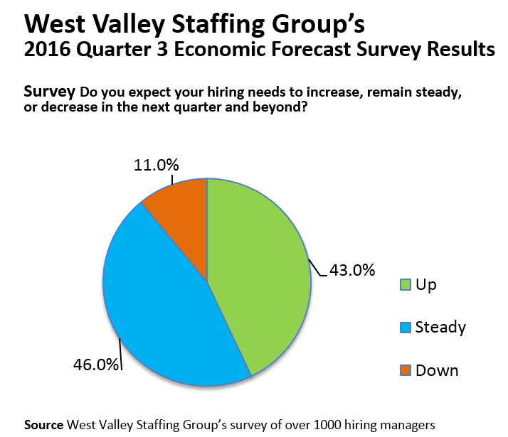 A blue, green, and orange pie chart of the results for the 2016 Quarter 3 Economic Forecast Survey for West Valley Staffing Group in Sunnyvale, CA