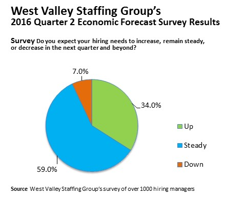 Image of a blue, green, and orange pie chart of the results for the 2016 Quarter 2 Economic Forecast Survey for West Valley Staffing Group in Sunnyvale, CA