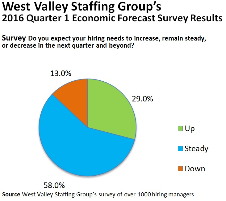 A blue, green, and orange pie chart of the results for the 2016 Quarter 1 Economic Forecast Survey for West Valley Staffing Group in Sunnyvale, CA